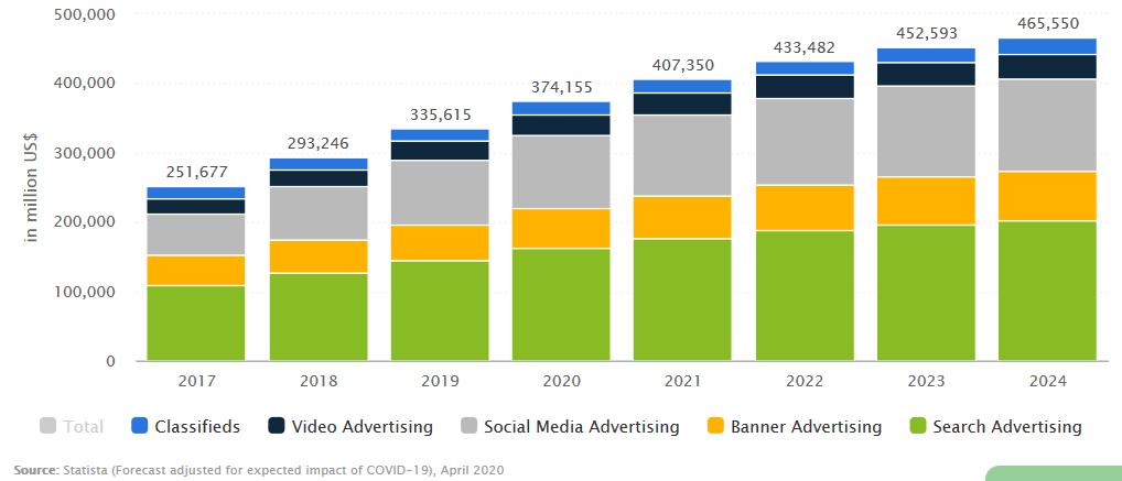 انواع روشهای تبلیغات اینترنتی