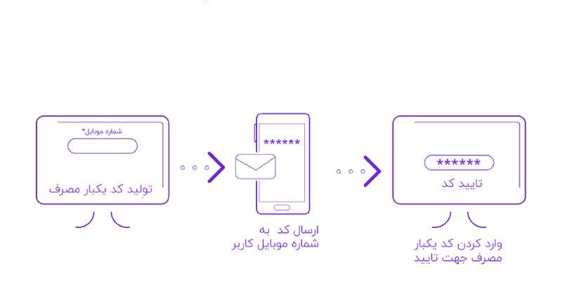 ورود با موبایل با افزونه دیجیتس