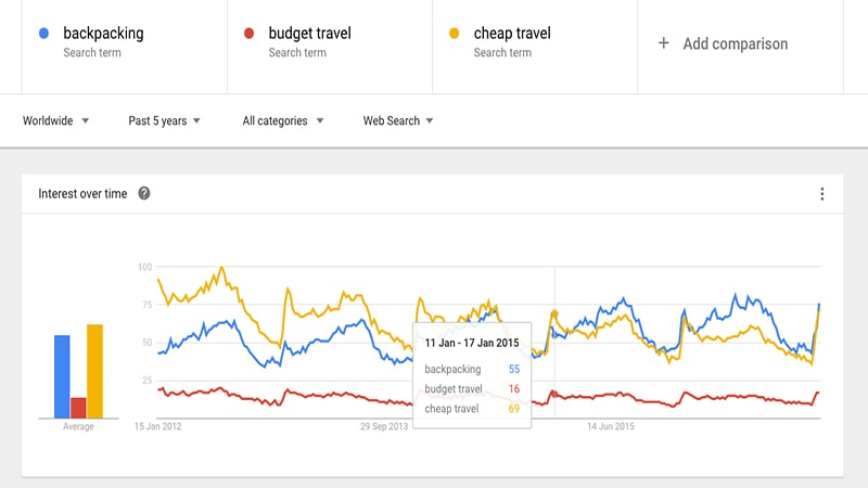 کاربرد google trends در سئو سایت